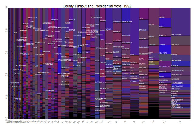 County Vote Spinogram (Turnout), 1992